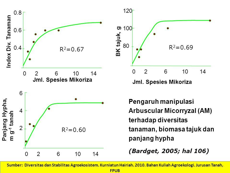 Jml. Spesies Mikoriza 0.8 0.6 0.4 0146102 R 2 =0.67 Index Div. Tanaman 120 100 80 0146102 R 2 =0.69 Jml. Spesies Mikoriza BK tajuk, g 6 4 2 0146102 R