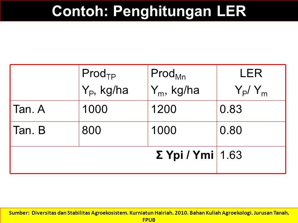 0.801000800Tan. B 1.63 Σ Ypi / Ymi 0.8312001000Tan. A LER Y P / Y m Prod Mn Y m, kg/ha Prod TP Y P, kg/ha Contoh: Penghitungan LER Sumber: Diversitas