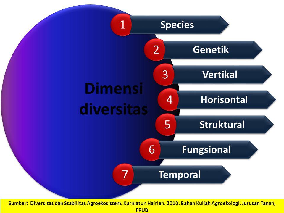 Dimensi diversitas Species 1 1 Genetik 2 2 Vertikal 3 3 Horisontal 4 4 Struktural 5 5 Fungsional 6 6 Temporal 7 7 Sumber: Diversitas dan Stabilitas Ag