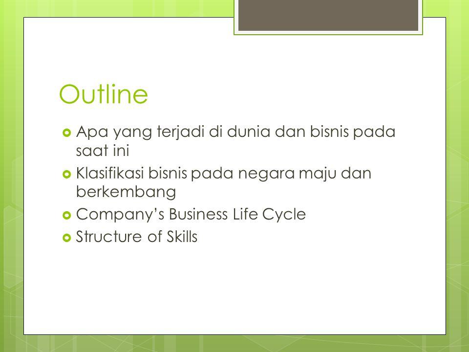 Outline  Apa yang terjadi di dunia dan bisnis pada saat ini  Klasifikasi bisnis pada negara maju dan berkembang  Company's Business Life Cycle  St