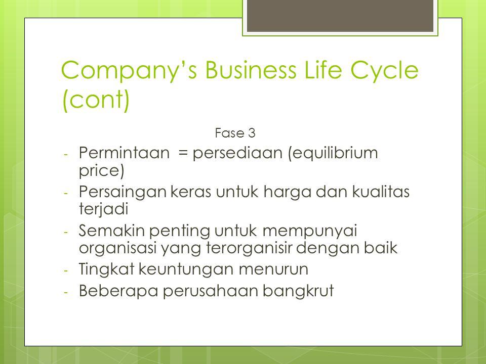 Company's Business Life Cycle (cont) Fase 3 - Permintaan = persediaan (equilibrium price) - Persaingan keras untuk harga dan kualitas terjadi - Semakin penting untuk mempunyai organisasi yang terorganisir dengan baik - Tingkat keuntungan menurun - Beberapa perusahaan bangkrut