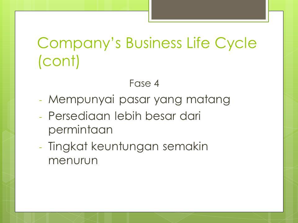 Company's Business Life Cycle (cont) Fase 4 - Mempunyai pasar yang matang - Persediaan lebih besar dari permintaan - Tingkat keuntungan semakin menurun