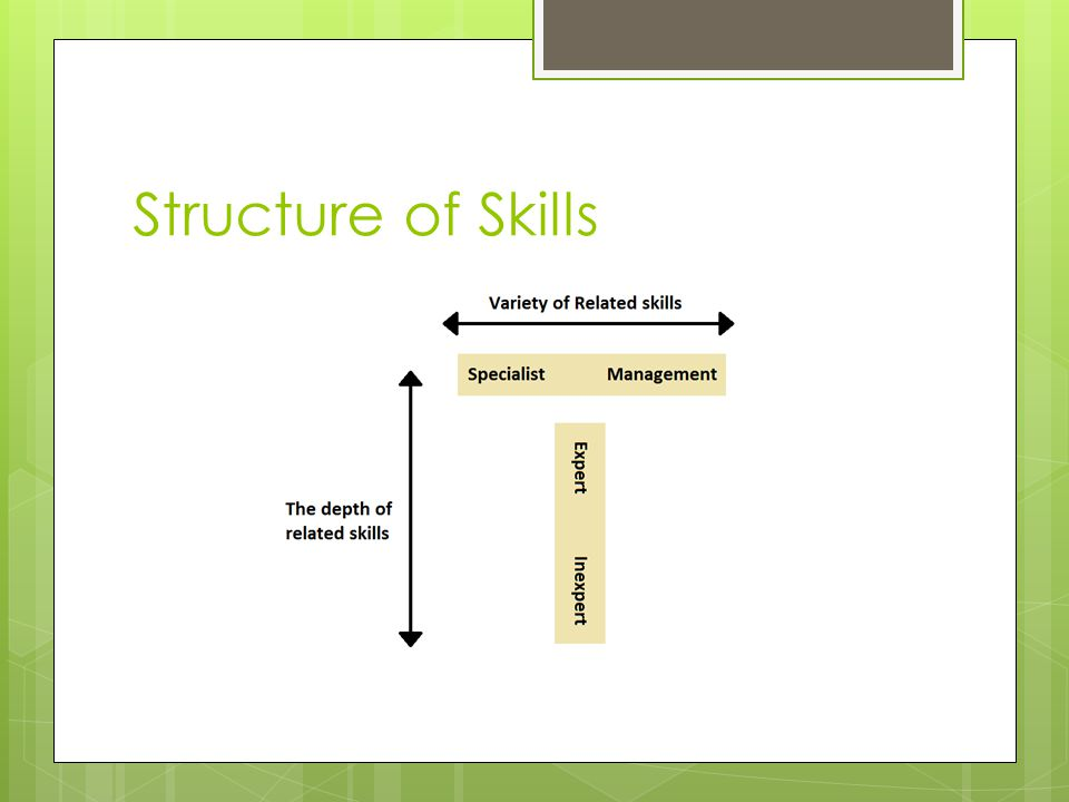 Structure of Skills