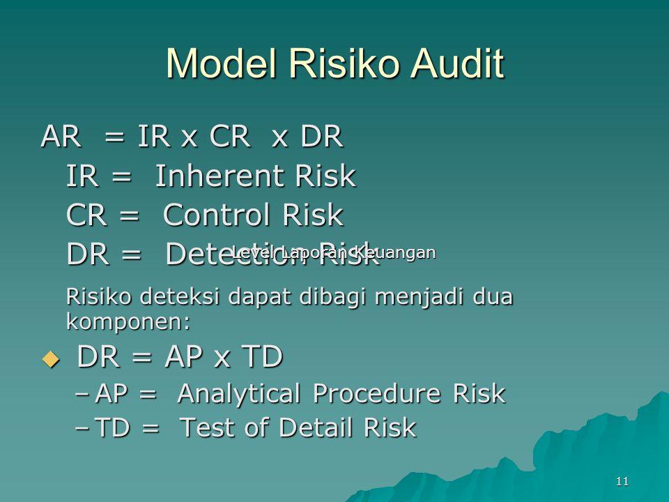 11 Model Risiko Audit AR = IR x CR x DR IR = Inherent Risk CR = Control Risk DR = Detection Risk Risiko deteksi dapat dibagi menjadi dua komponen: Ris