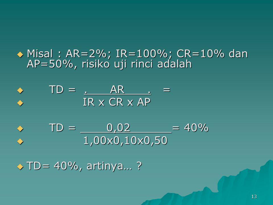 13  Misal : AR=2%; IR=100%; CR=10% dan AP=50%, risiko uji rinci adalah  TD =. AR. =  IR x CR x AP  TD = 0,02 = 40%  1,00x0,10x0,50  TD= 40%, art