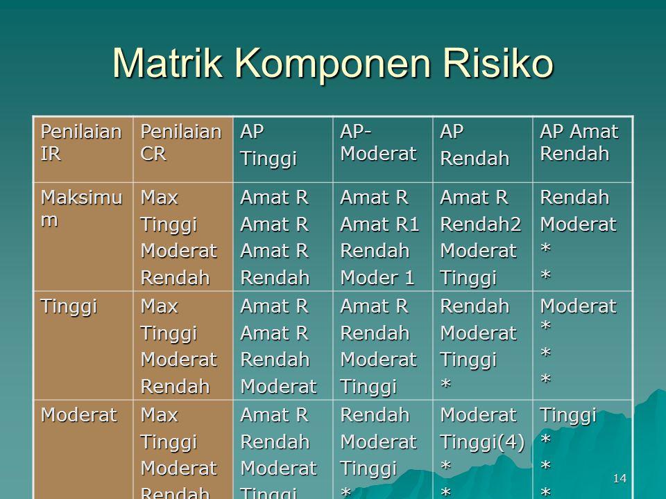14 Matrik Komponen Risiko Penilaian IR Penilaian CR APTinggi AP- Moderat APRendah AP Amat Rendah Maksimu m MaxTinggiModeratRendah Amat R Rendah Amat R