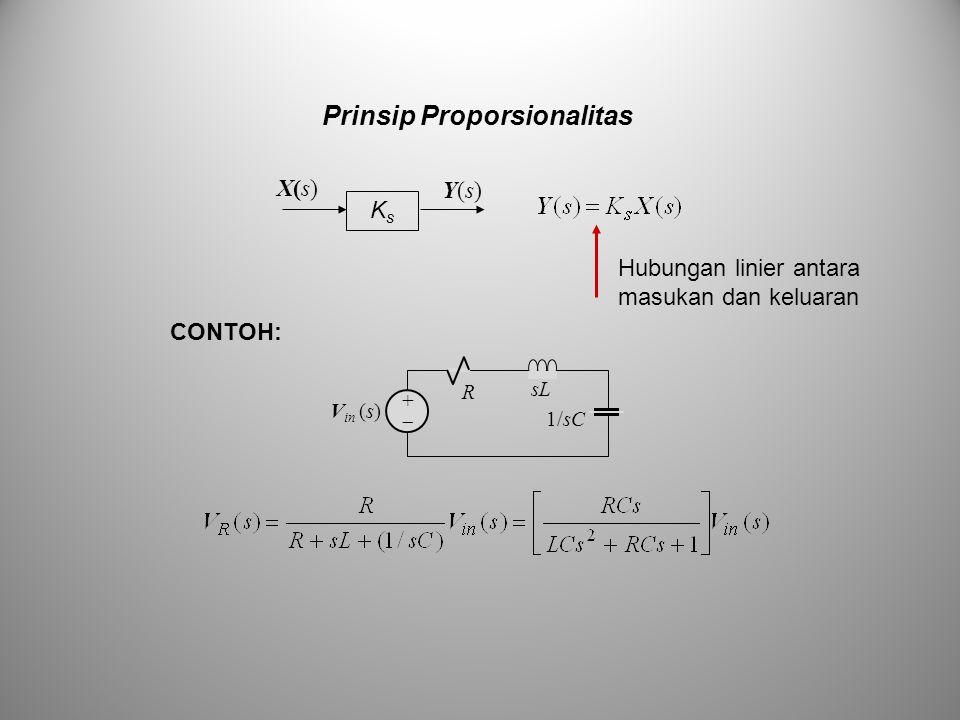 Prinsip Proporsionalitas KsKs Y(s)Y(s) X(s)X(s) sLsL R ++ 1/sC V in (s) CONTOH: Hubungan linier antara masukan dan keluaran
