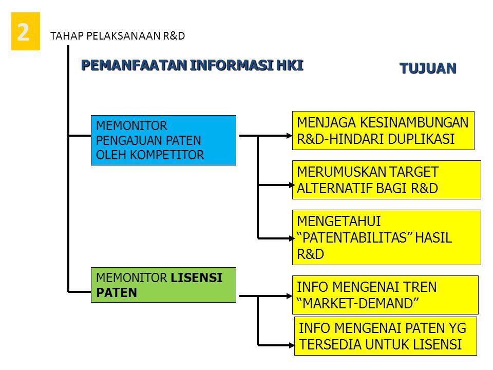 2 TUJUAN PEMANFAATAN INFORMASI HKI MEMONITOR PENGAJUAN PATEN OLEH KOMPETITOR MENJAGA KESINAMBUNGAN R&D-HINDARI DUPLIKASI MERUMUSKAN TARGET ALTERNATIF BAGI R&D MEMONITOR LISENSI PATEN INFO MENGENAI TREN MARKET-DEMAND MENGETAHUI PATENTABILITAS HASIL R&D INFO MENGENAI PATEN YG TERSEDIA UNTUK LISENSI TAHAP PELAKSANAAN R&D