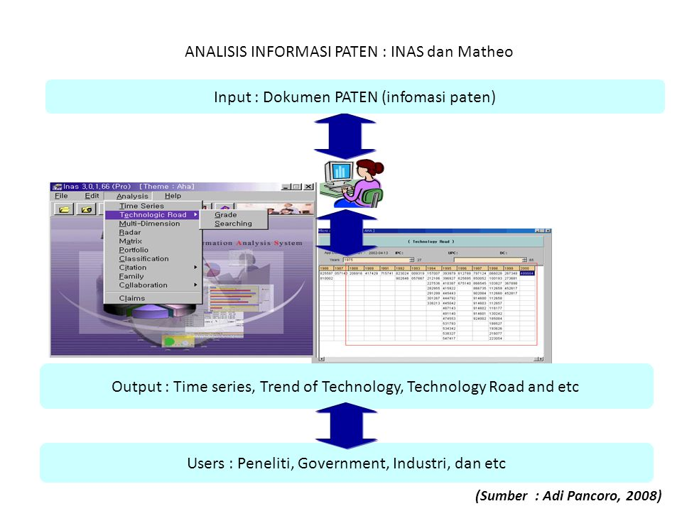 ANALISIS INFORMASI PATEN : INAS dan Matheo Output : Time series, Trend of Technology, Technology Road and etc Users : Peneliti, Government, Industri,