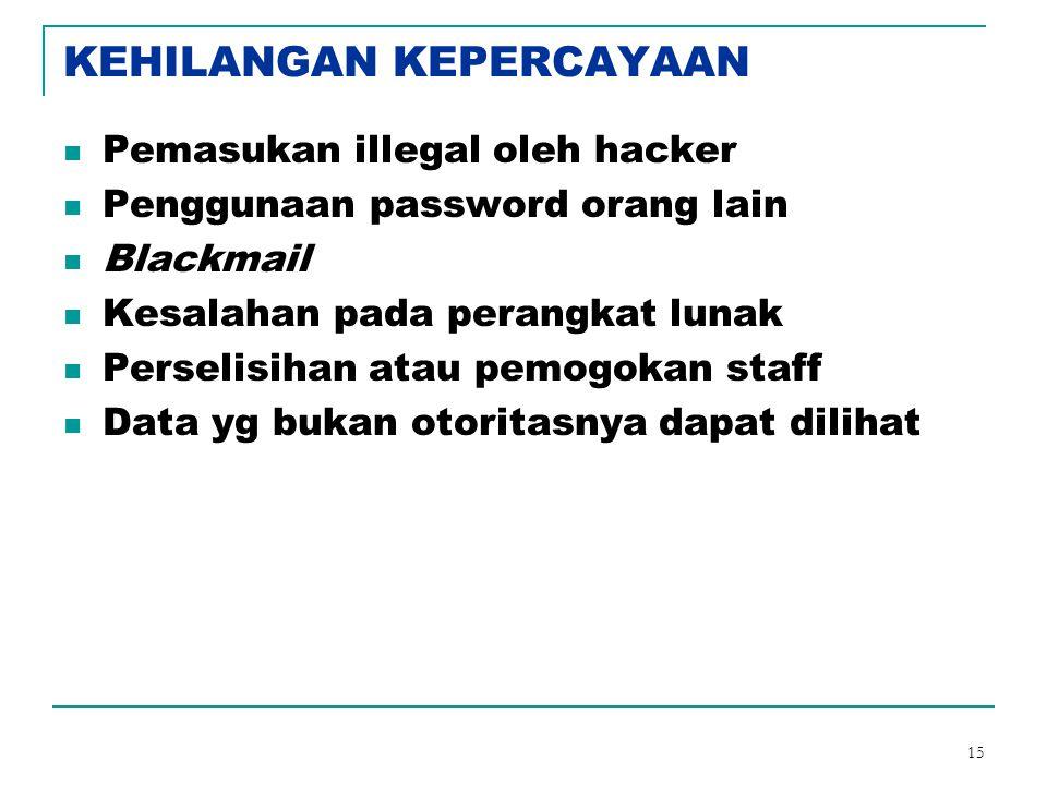 15 KEHILANGAN KEPERCAYAAN Pemasukan illegal oleh hacker Penggunaan password orang lain Blackmail Kesalahan pada perangkat lunak Perselisihan atau pemo