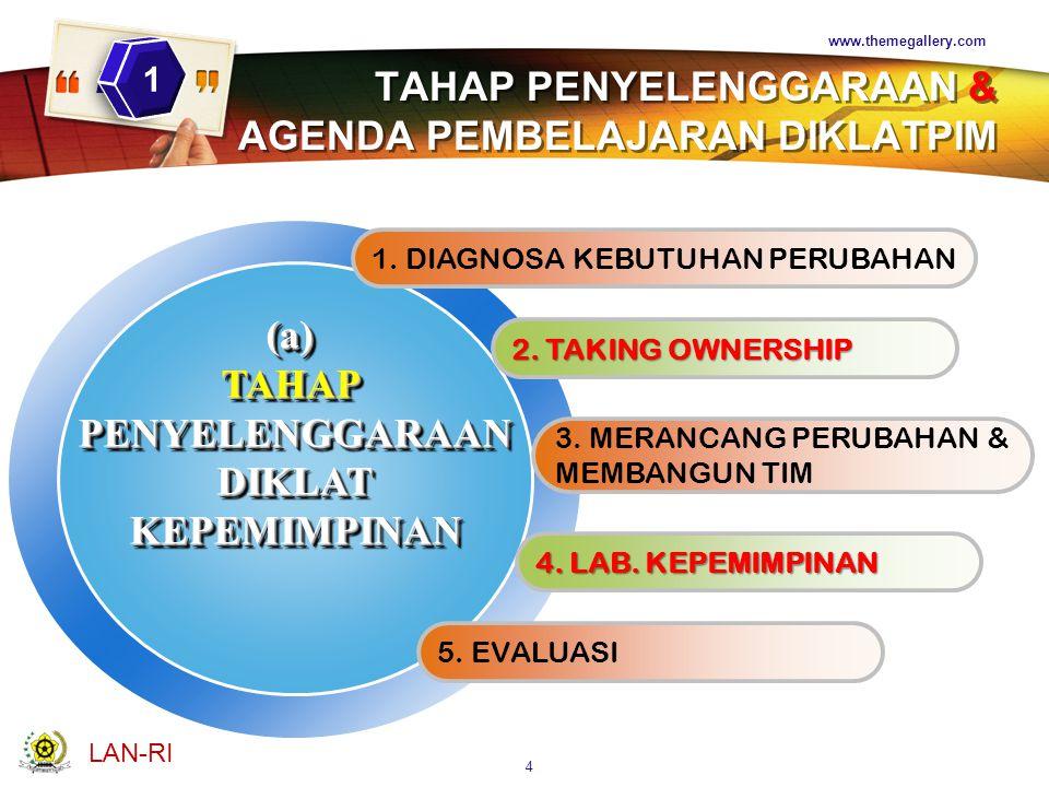 LOGO www.themegallery.com TAHAP PENYELENGGARAAN & AGENDA PEMBELAJARAN DIKLATPIM 1.