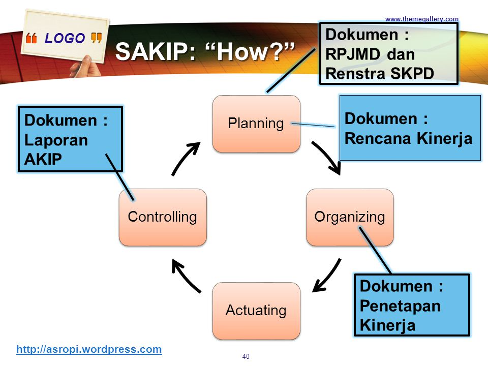 "LOGO SAKIP: ""for What""  Performance  Results (Performance accountability) Outcomes Outputs  Financial (Financial accountability) 39 www.themegaller"
