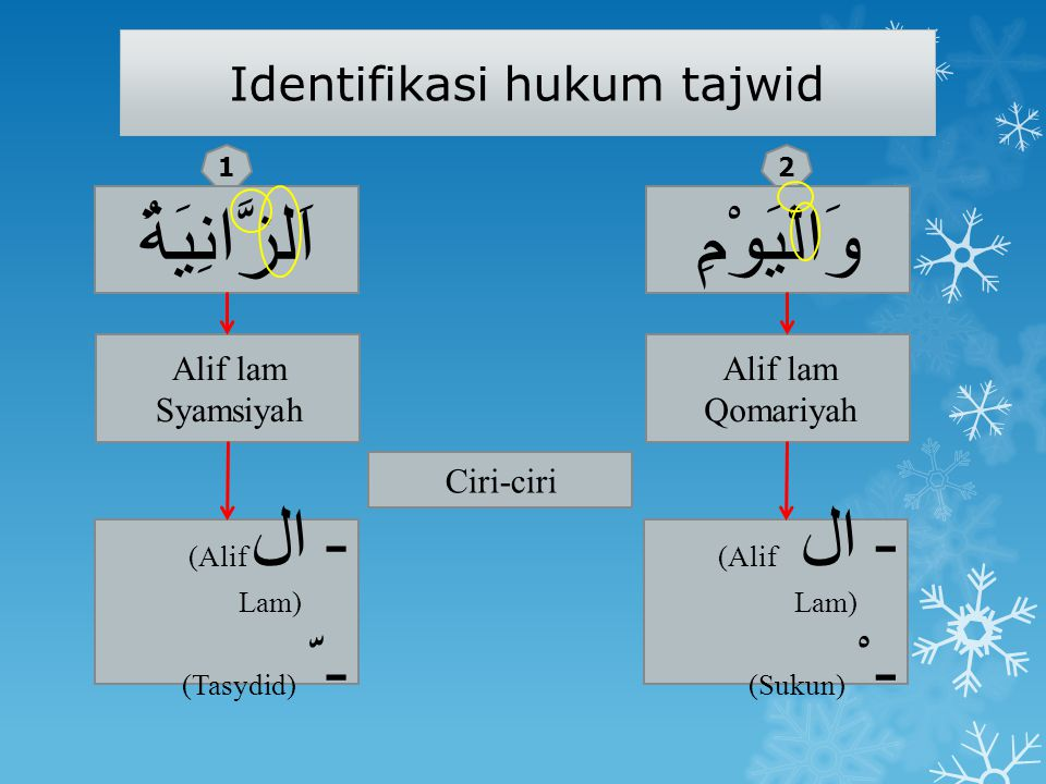 Mad Thabi'i مِيْمُوْ Huruf وي Alif setelah fathah Ya mati setelah kasrah Wawu mati setelah dhomah مَا ا