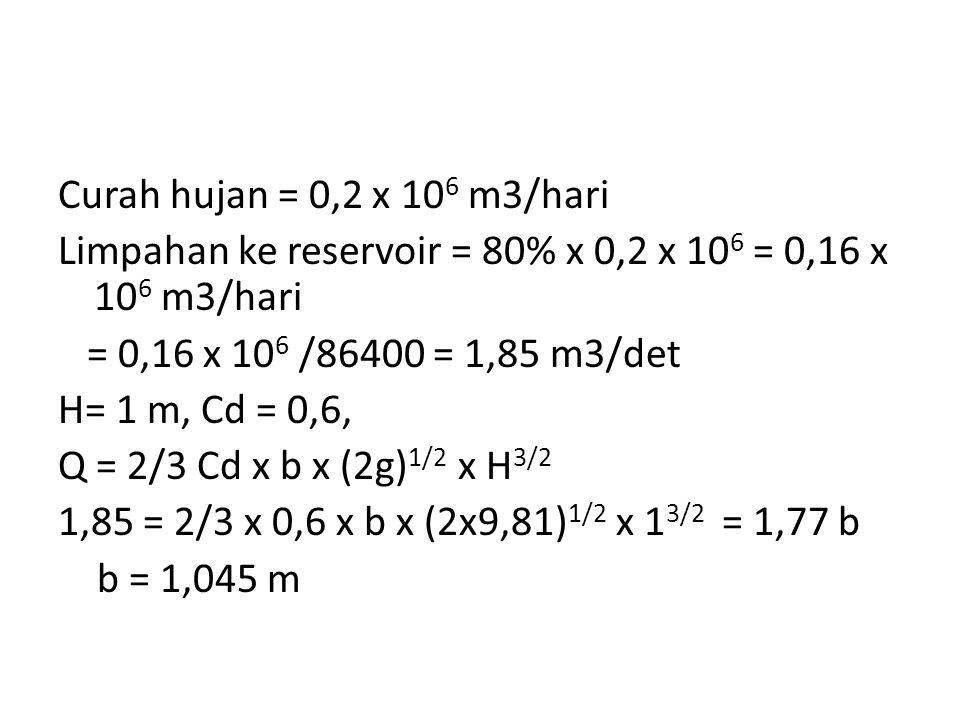 Curah hujan = 0,2 x 10 6 m3/hari Limpahan ke reservoir = 80% x 0,2 x 10 6 = 0,16 x 10 6 m3/hari = 0,16 x 10 6 /86400 = 1,85 m3/det H= 1 m, Cd = 0,6, Q = 2/3 Cd x b x (2g) 1/2 x H 3/2 1,85 = 2/3 x 0,6 x b x (2x9,81) 1/2 x 1 3/2 = 1,77 b b = 1,045 m