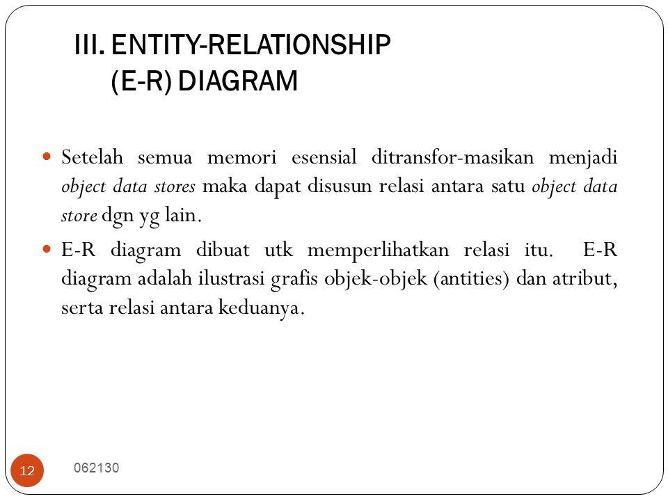 III. ENTITY-RELATIONSHIP (E-R) DIAGRAM 062130 12 Setelah semua memori esensial ditransfor-masikan menjadi object data stores maka dapat disusun relasi