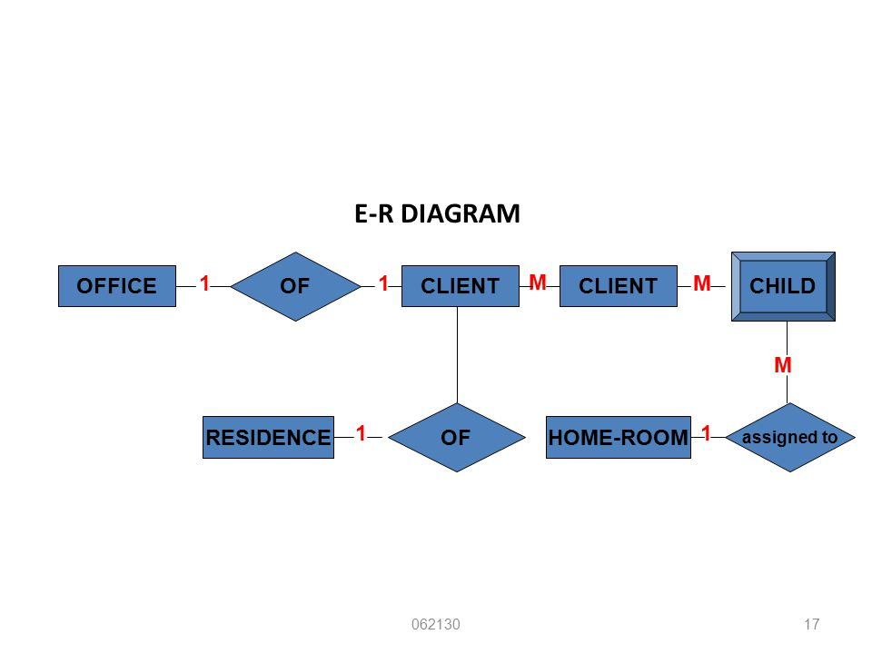 E-R DIAGRAM 06213017 OFFICE OF 1 CLIENT M CHILD M RESIDENCE OF 1 1 HOME-ROOM assigned to 1 M