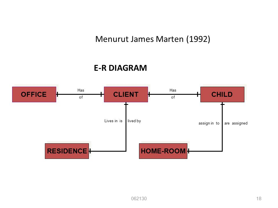 Menurut James Marten (1992) E-R DIAGRAM 06213018 OFFICE CLIENT CHILD IIII RESIDENCE I _ HOME-ROOM I _ Has of Has of Lives in is lived by assign in to