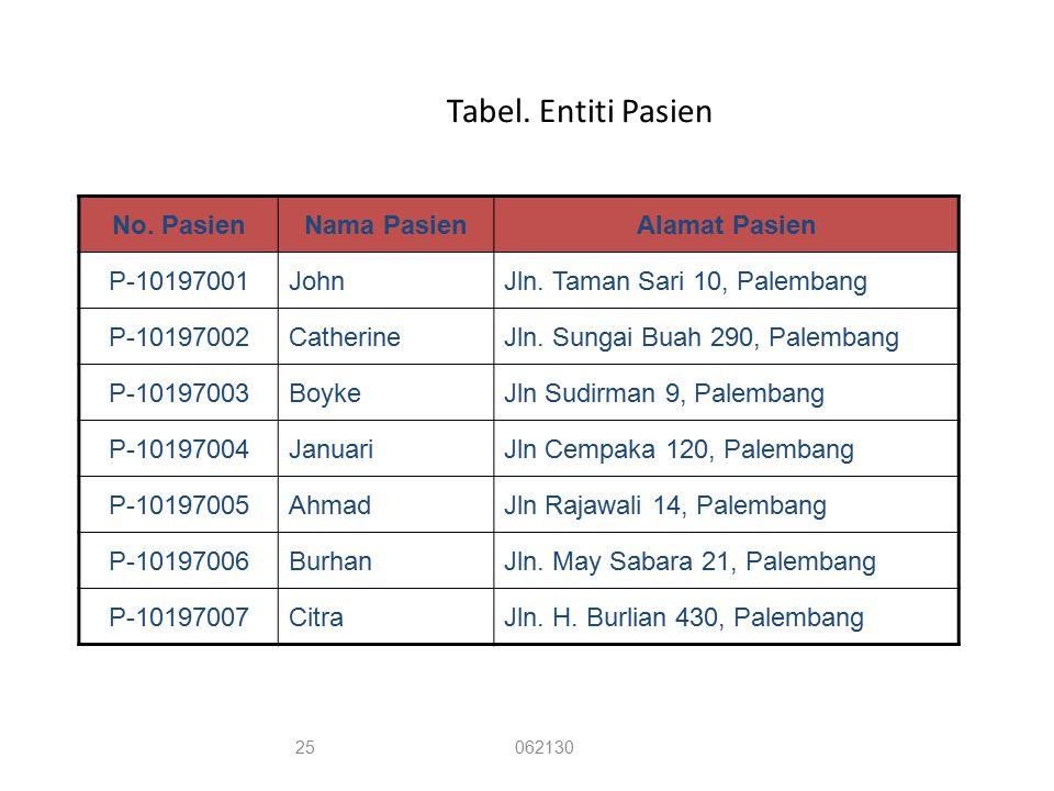 Tabel. Entiti Pasien No. PasienNama PasienAlamat Pasien P-10197001JohnJln. Taman Sari 10, Palembang P-10197002CatherineJln. Sungai Buah 290, Palembang
