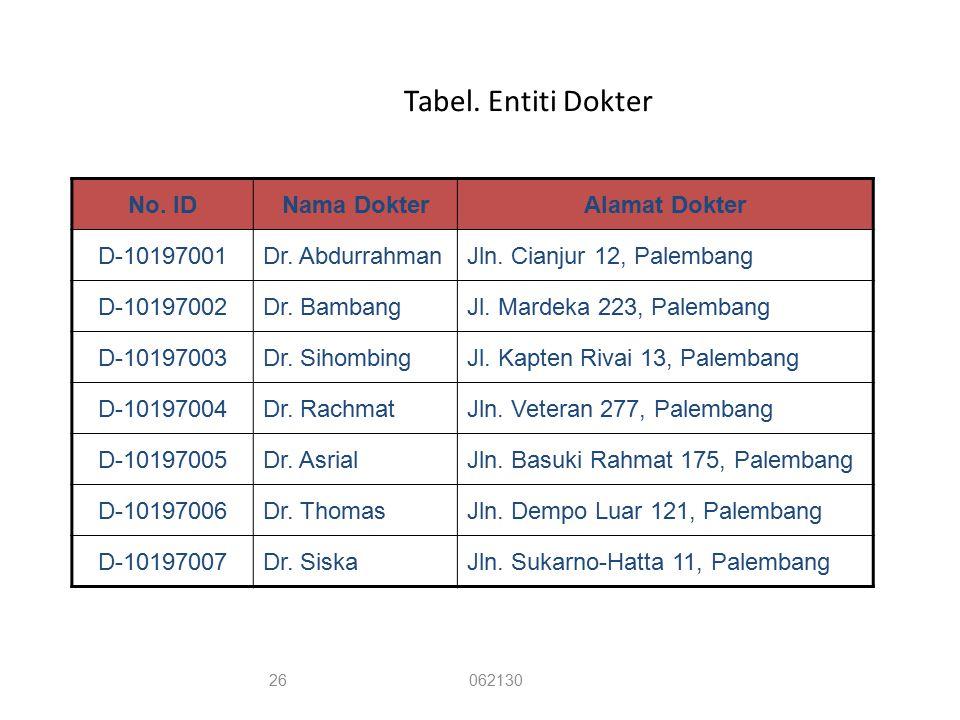 Tabel. Entiti Dokter No. IDNama DokterAlamat Dokter D-10197001Dr. AbdurrahmanJln. Cianjur 12, Palembang D-10197002Dr. BambangJl. Mardeka 223, Palemban