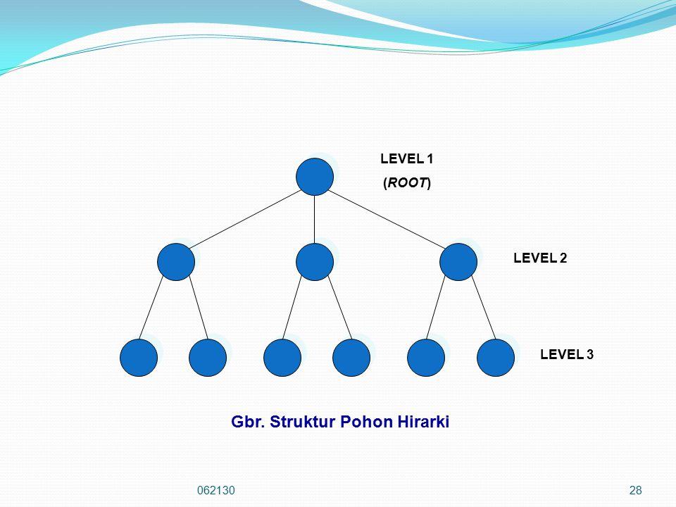 06213028 LEVEL 1 (ROOT) LEVEL 2 LEVEL 3 Gbr. Struktur Pohon Hirarki