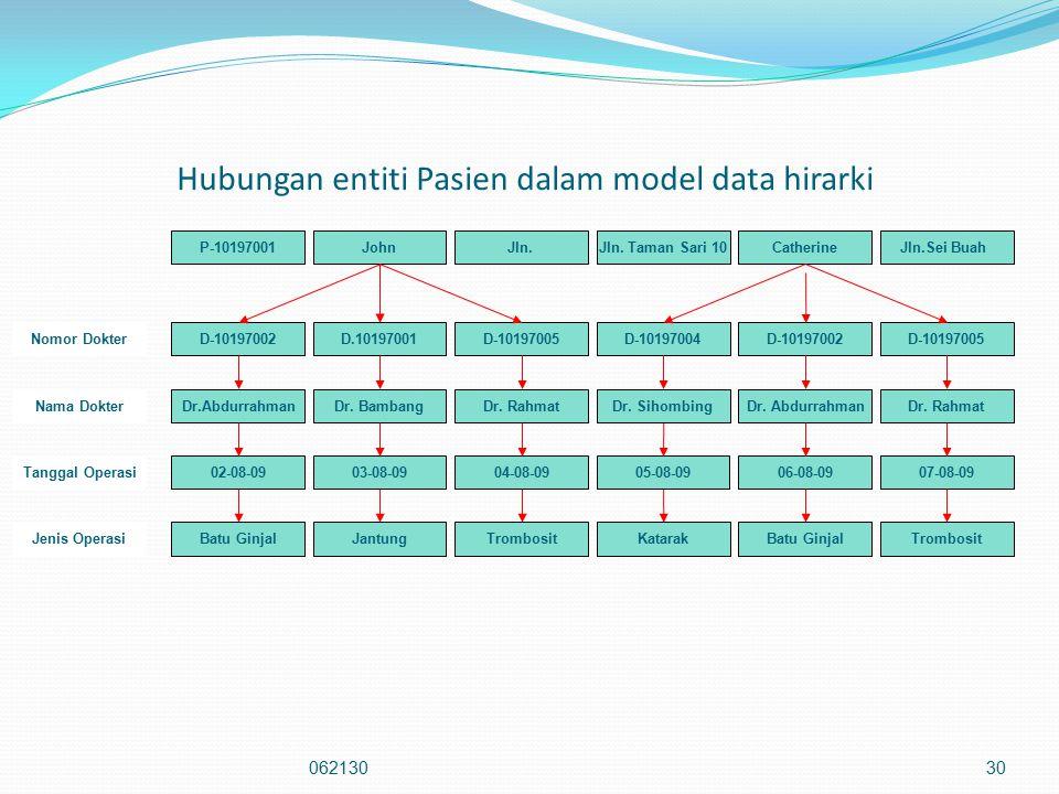Hubungan entiti Pasien dalam model data hirarki 06213030 P-10197001JohnJln.Jln. Taman Sari 10CatherineJln.Sei Buah Nomor DokterD-10197002D.10197001D-1