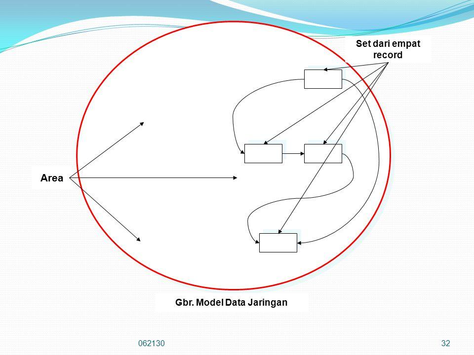 06213032 Set dari empat record Area Gbr. Model Data Jaringan
