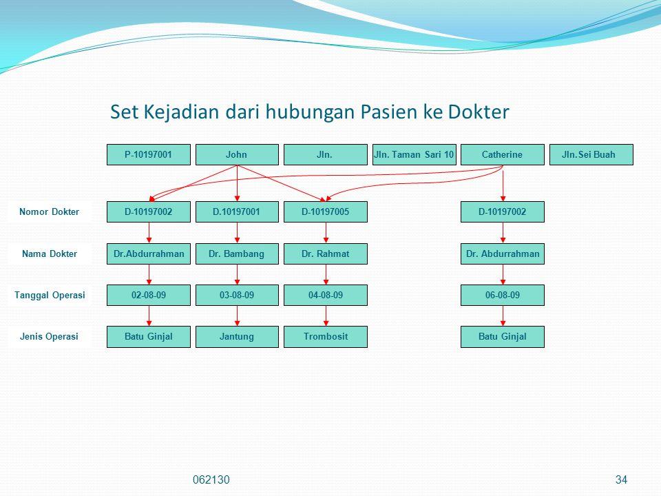 Set Kejadian dari hubungan Pasien ke Dokter 06213034 P-10197001JohnJln.Jln.