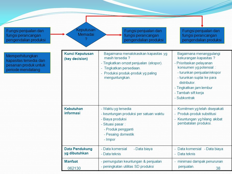 06213038 Kunci Keputusan (key decision) Bagaimana menalokasikan kapasitas yg masih tersedia ? - Tingkatkan omzet penjualan (ekspor). - Tingkatkan pers