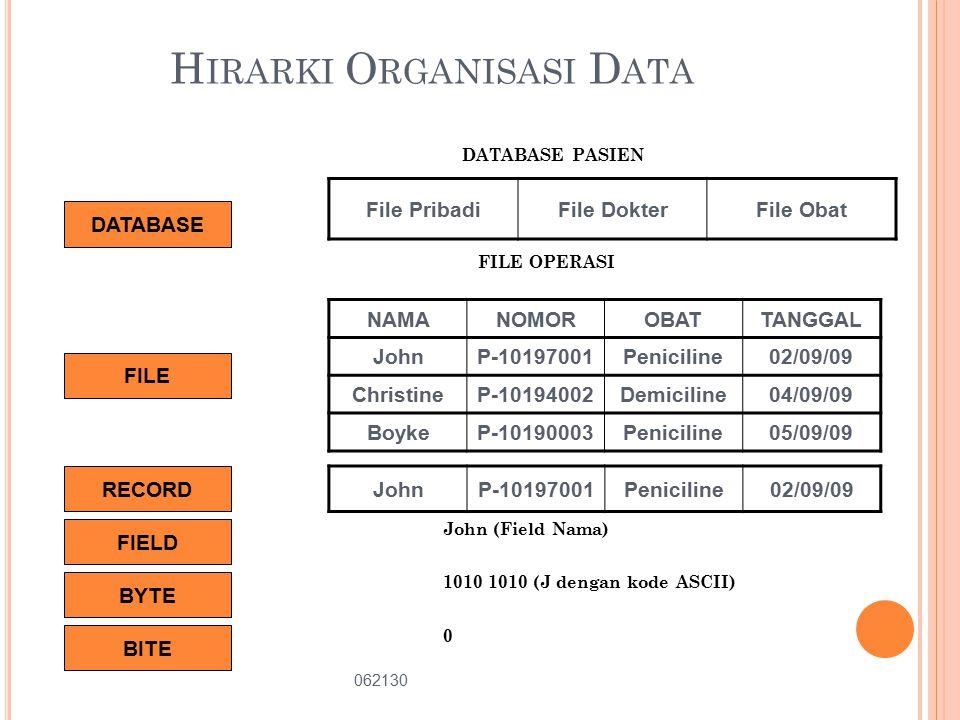 H IRARKI O RGANISASI D ATA DATABASE PASIEN FILE OPERASI John (Field Nama) 1010 1010 (J dengan kode ASCII) 0 File PribadiFile DokterFile Obat NAMANOMOROBATTANGGAL JohnP-10197001Peniciline02/09/09 ChristineP-10194002Demiciline04/09/09 BoykeP-10190003Peniciline05/09/09 062130 5 DATABASE FILE RECORD JohnP-10197001Peniciline02/09/09 FIELD BYTE BITE