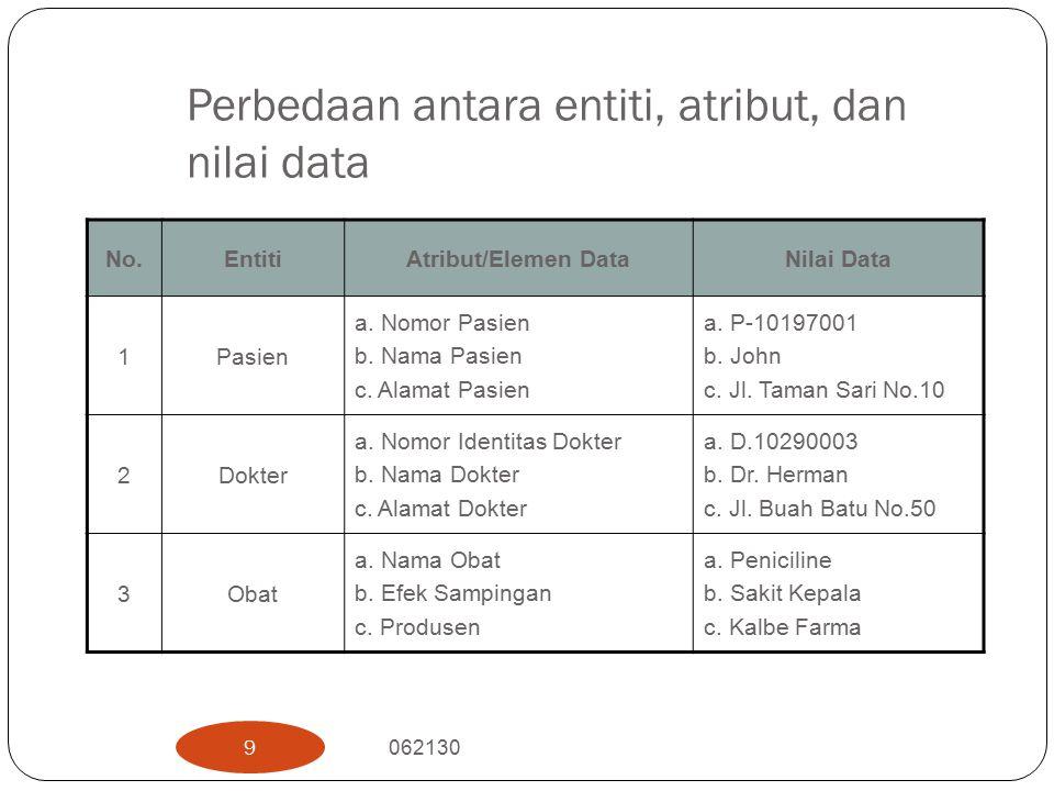 Perbedaan antara entiti, atribut, dan nilai data No.EntitiAtribut/Elemen DataNilai Data 1Pasien a.