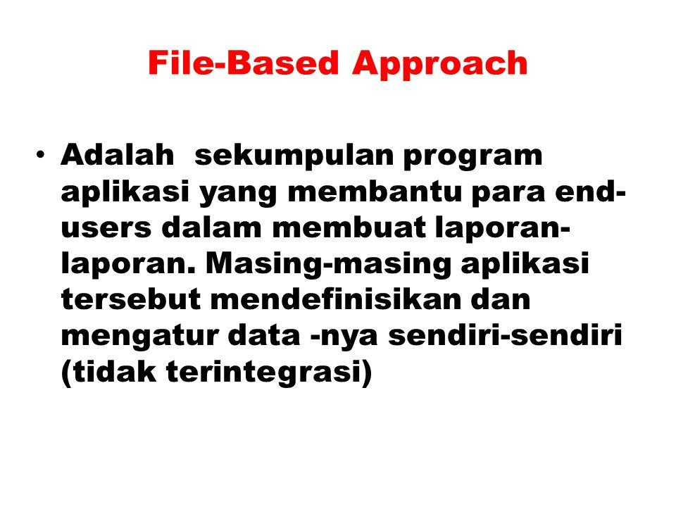 Metode Database File-Based Approach (Pendekatan/metode berbasis file) Kelemehan File Based Approach Database Approach (Pendekatan/metode berbasis Data