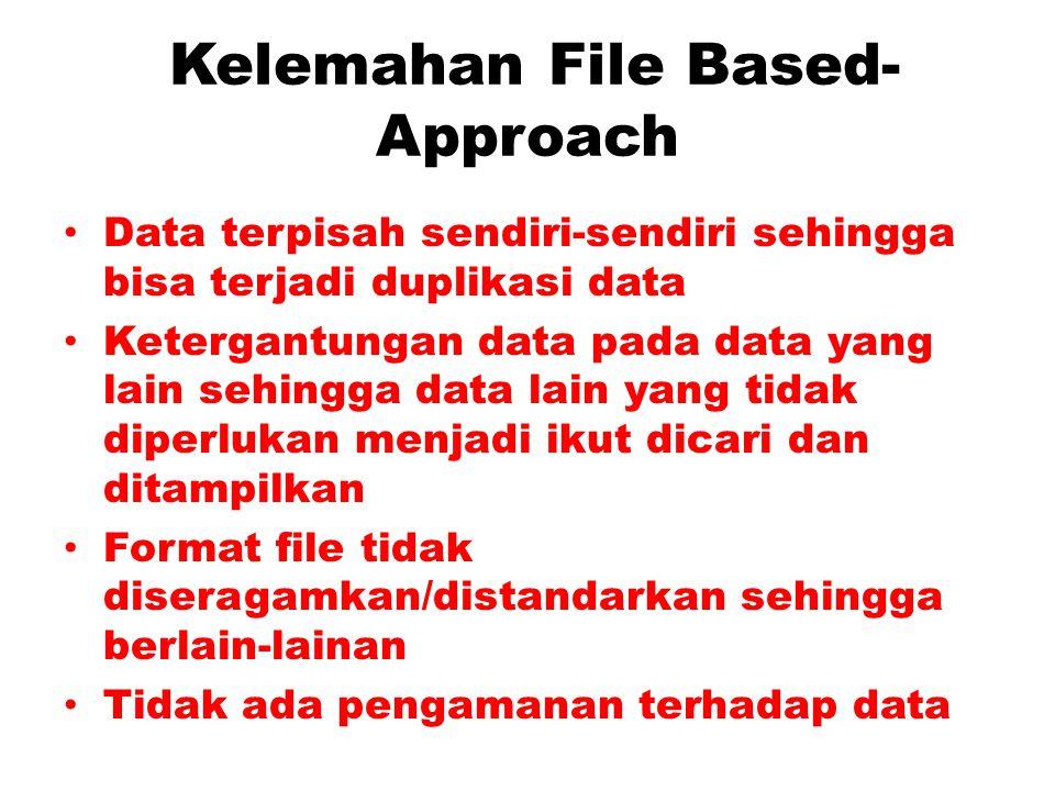 Diagram Sistem Pemrosesan Berkas Program A Sistem BAAK Sistem Penggajian Program B Program C File Master mahasiswa File Master Nilai mhs File mtkuliah