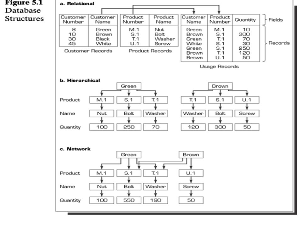 Pemodelan Database Relational – Flat, berbasis tabel dua dimensi dengan akses query berganda. – Pengecekan relasi-relasi/keterkaitan berdasarkan sejum