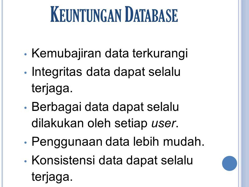 C IRI -C IRI D ATABASE Sistem yang dapat menyimpan data ke dalam floppy disk atau harddisk Sistem yang menganut pengolahan data untuk ditambah, diubah, atau dihapus dengan mudah dan terkontrol.