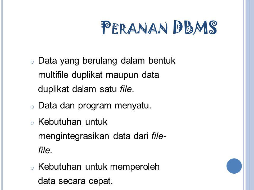 K ELEMAHAN DBMS K ELEMAHAN DBMS  Memperoleh perangkat lunak yang mahal.