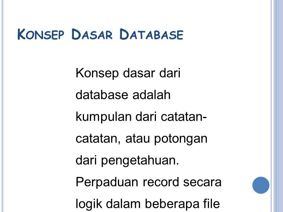 DATABASE Pangkalan data atau basis data (bahasa inggris: database), atau sering pula dieja basisdata, adalah kumpulan informasi yang disimpan di dalam komputer secara sistematik sehingga dapat diperiksa menggunakan suatu program komputer untuk memperoleh informasi dari basis data tersebut..