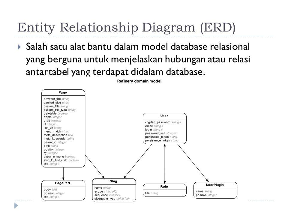Entity Relationship Diagram (ERD)  Salah satu alat bantu dalam model database relasional yang berguna untuk menjelaskan hubungan atau relasi antartab