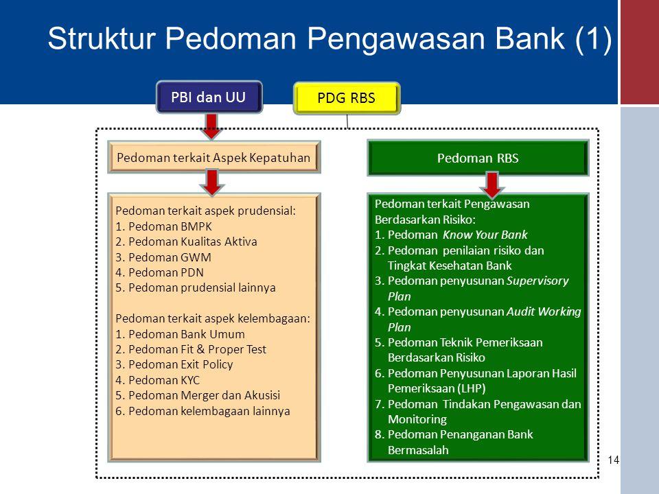 Struktur Pedoman Pengawasan Bank (2) PDG RBS Pedoman terkait Aspek Kepatuhan Pedoman RBS Pedoman terkait sistem pengawasan dan sistem informasi manajemen: 1.Pedoman SIM-SPBI 2.Pedoman Stress Test RBB 3.Pedoman Sistem Pengendalian Intern (SPI) Bank Pedoman terkait produk dan layanan jasa perbankan: 1.Pedoman Pengawasan Transaksi Derivatif 2.Pedoman Pengawasan Structured Product dan Derivatif Kompleks 3.Pedoman Lainnya Pedoman terkait SSK: 1.Pedoman FPJP 2.Pedoman FPD 1.Pedoman Quality Assurance melalui Forum Panel RBS 2.Pedoman Bank Performance Report 3.Handbook penilaian risiko dan Tingkat Kesehatan Bank a.Handbook penilaiain risiko kredit b.Handbook penilaiain risiko pasar c.Handbook penilaiain risiko operasional d.Handbook penilaiain risiko likuiditas e.Handbook penilaiain risiko kepatuhan f.Handbook penilaiain risiko reputasi g.Handbook penilaiain risiko strategis h.Handbook penilaiain risiko hukum i.Handbook penilaiain permodalan bank j.Handbook penilaiain rentabilitas bank PBI dan UU 15