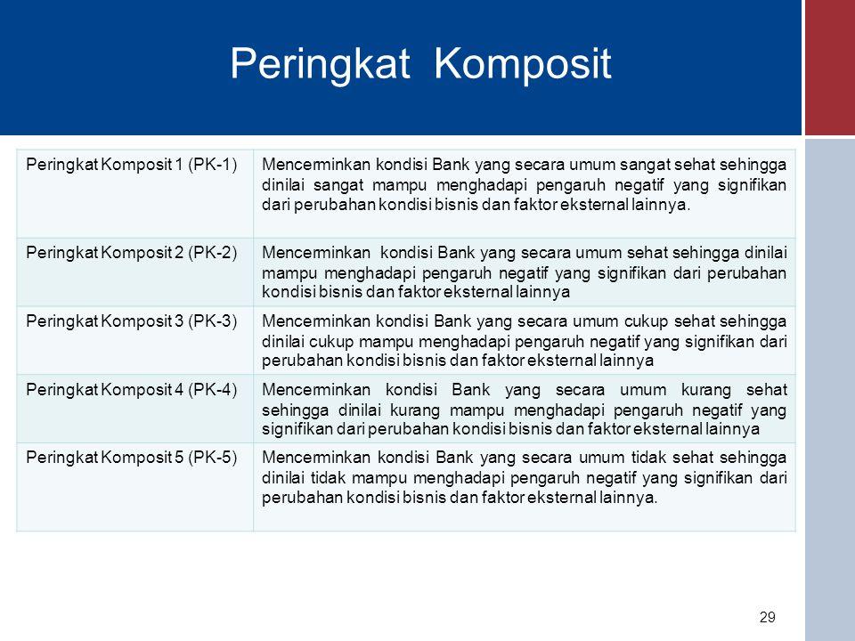 Tindak Lanjut Hasil Penilaian TKS 30 - Direksi, Dewan Komisaris, dan/atau pemegang saham wajib menyampaikan action plan kepada Bank Indonesia dalam hal berdasarkan hasil penilaian Tingkat Kesehatan Bank yang dilakukan oleh Bank Indonesia dan/atau self assesment oleh Bank terdapat: a.Faktor Tingkat Kesehatan Bank yang ditetapkan dengan peringkat 4 atau peringkat 5; b.Peringkat Komposit Tingkat Kesehatan Bank yang ditetapkan dengan peringkat 4 atau peringkat 5; c.Peringkat Komposit Tingkat Kesehatan Bank yang ditetapkan dengan peringkat 3, namun terdapat permasalahan signifikan yang perlu diatasi agar tidak mengganggu kelangsungan usaha Bank.