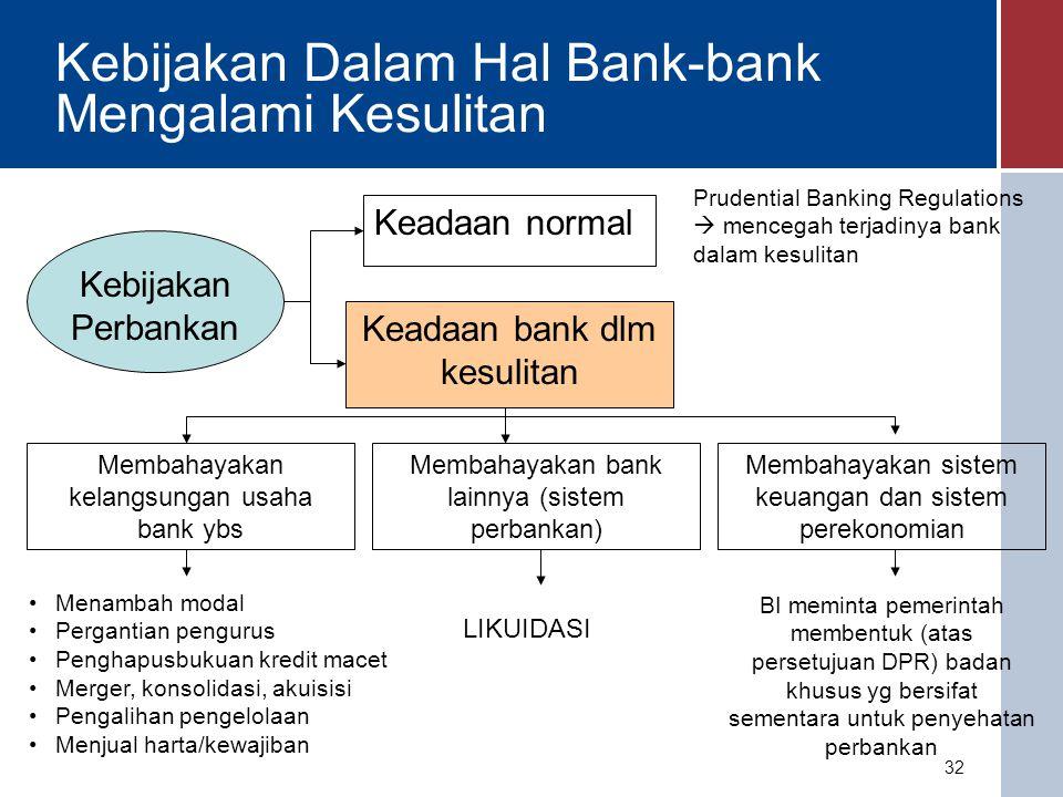 MATERI KULIAH Sistem dan Kebijakan Perbankan di Indonesia 33 1.