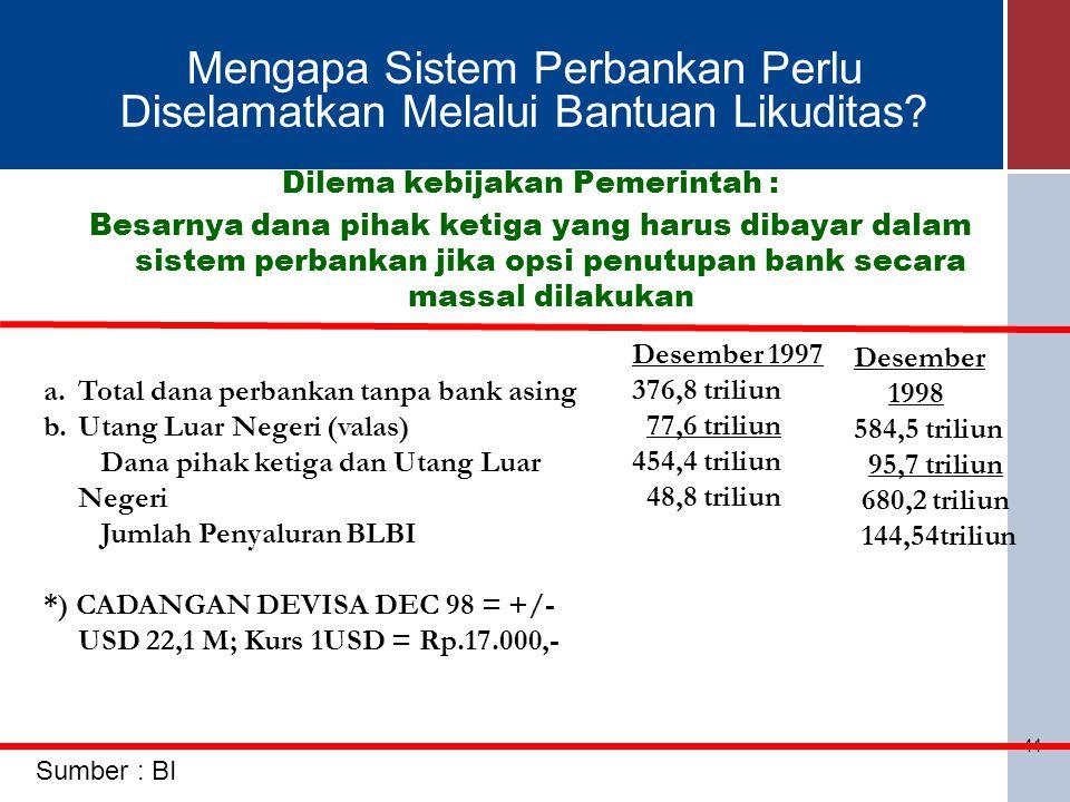 41 Mengapa Sistem Perbankan Perlu Diselamatkan Melalui Bantuan Likuditas? Dilema kebijakan Pemerintah : Besarnya dana pihak ketiga yang harus dibayar