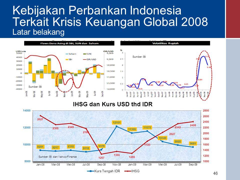 Kebijakan Perbankan Indonesia Terkait Krisis Keuangan Global 2008 Cakupan Kebijakan i.Pelonggaran Likuiditas: penurunan O/N repo rate, FASBI rate, perubahan ketentuan GWM, perpanjangan jangka waktu FX swap, perpanjangan waktu FTO.