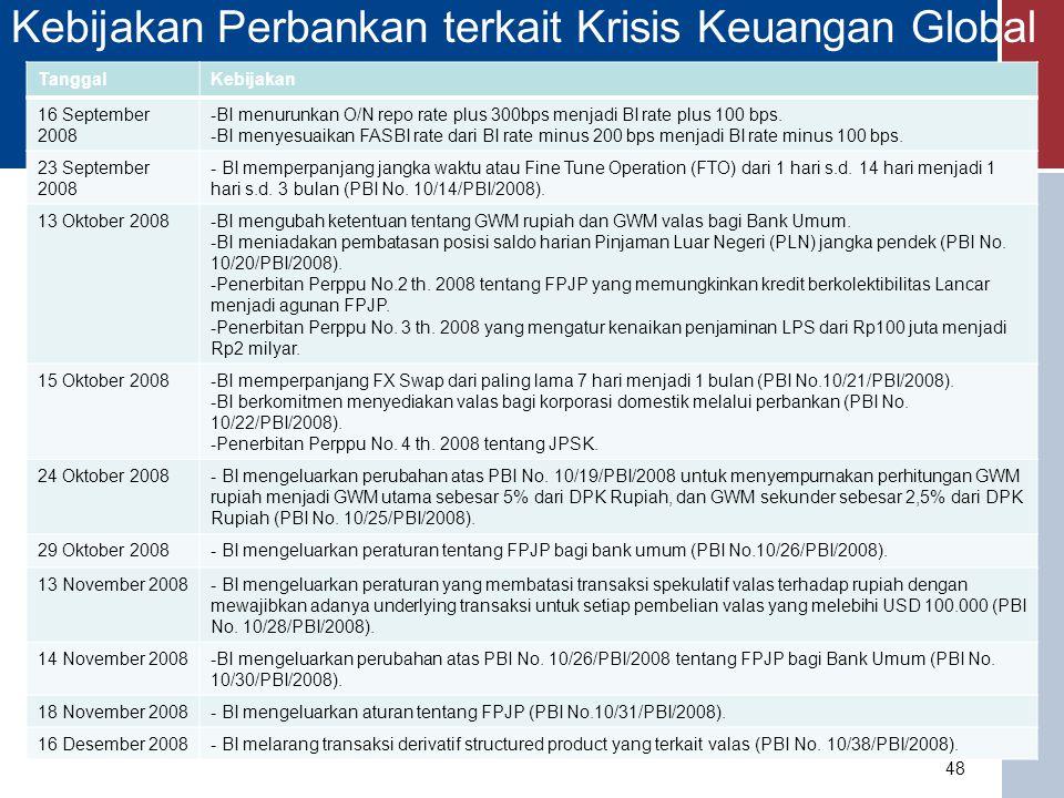 MATERI KULIAH Sistem dan Kebijakan Perbankan di Indonesia 49 1.