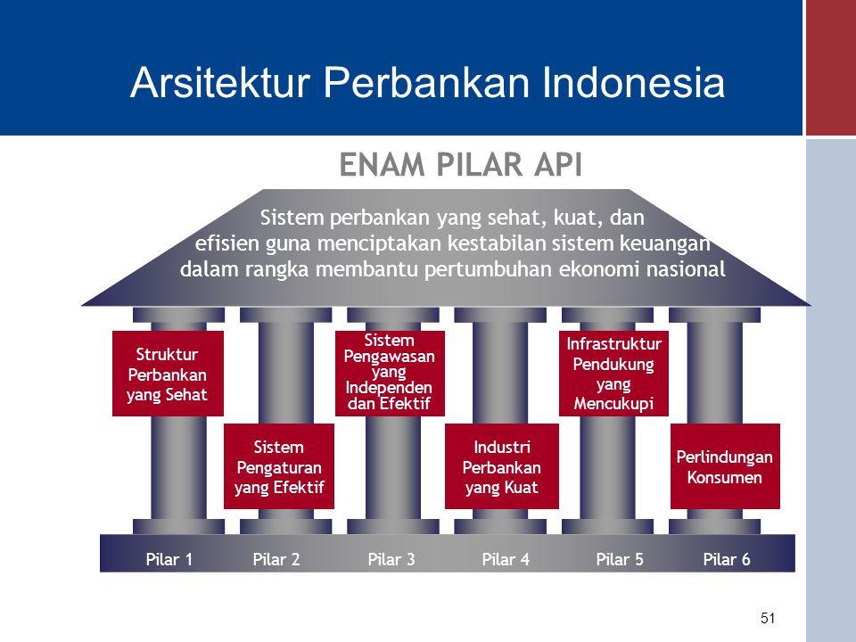 Tahap-tahap Implementasi API Program Penguatan Struktur Perbankan Nasional NoKegiatan (Pilar 1)Periode Pelaksanaan 1Memperkuat permodalan Bank a.Meningkatkan persyaratan modal inti minimum bagi bank umum menjadi Rp100 miliar pada akhir 2010 b.