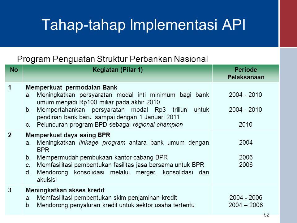 Program Peningkatan Kualitas Pengaturan Perbankan NoKegiatan (Pilar II)Periode Pelaksanaan 1Memformalkan proses sindikasi dalam membuat kebijakan perbankan a.
