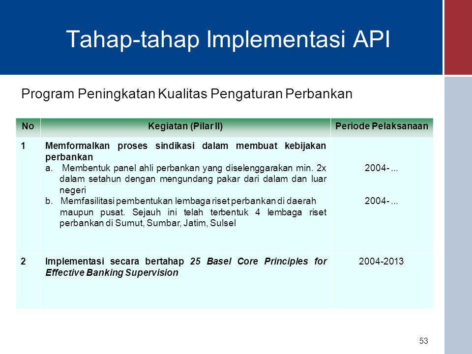 Program Peningkatan Fungsi Pengawasan NoKegiatan (Pilar III)Periode Pelaksanaan 1Meningkatkan koordinasi antar lembaga pengawas Pembentukan FSSK2008 2Melakukan konsolidasi sektor perbankan di Bank Indonesia a.Mengkonsolidasi fungsi pengawasan dan pemeriksaan b.