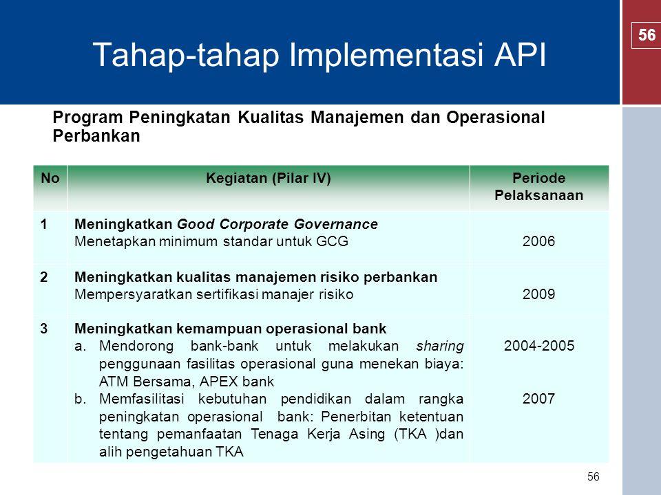 Program Pengembangan Infrastruktur Perbankan NoKegiatan (Pilar V)Periode Pelaksanaan 1Mengembangkan Credit Bureau Meluncurkan credit bureau2006 2Mengoptimalkan penggunaan credit rating agencies2005 57 Tahap-tahap Implementasi API