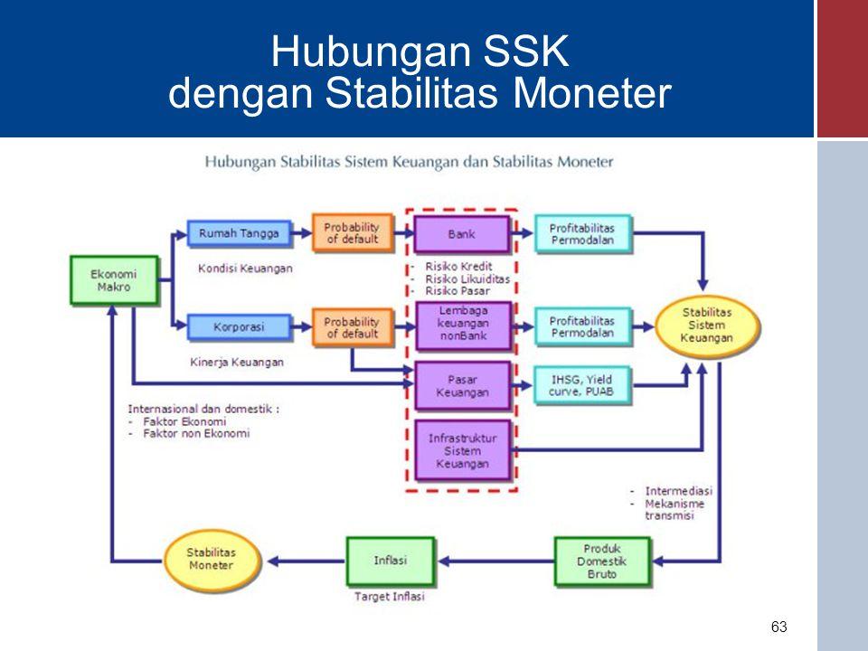 Overview Konsep Stabilitas Sistem Keuangan: Apa itu SSK.