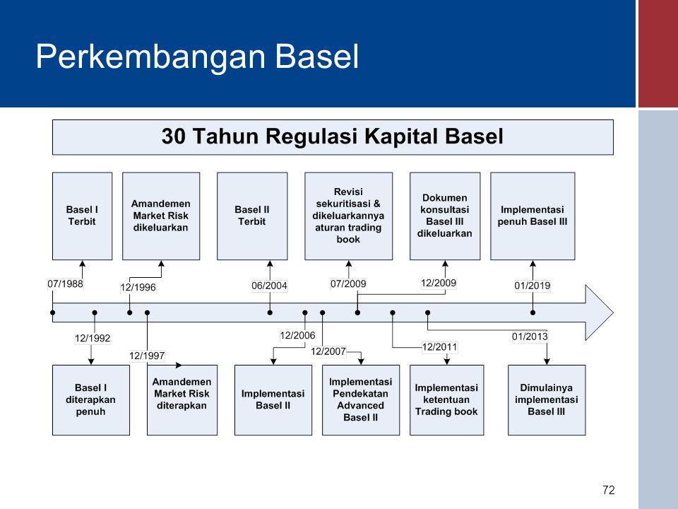 Basel I Ditetapkan pada tahun 1988 sebagai hasil diskusi selama 8 tahun Diadopsi sebagai ketentuan perbankan negara G-20 pada tahun 1992 Menghasilkan: - ketentuan permodalan minimum berdasarkan penghitungan risiko kredit - batasan CAR minimum 8% - ATMR dengan 5 bobot risiko (0%, 10%, 20%, 50%, dan 100%) 73