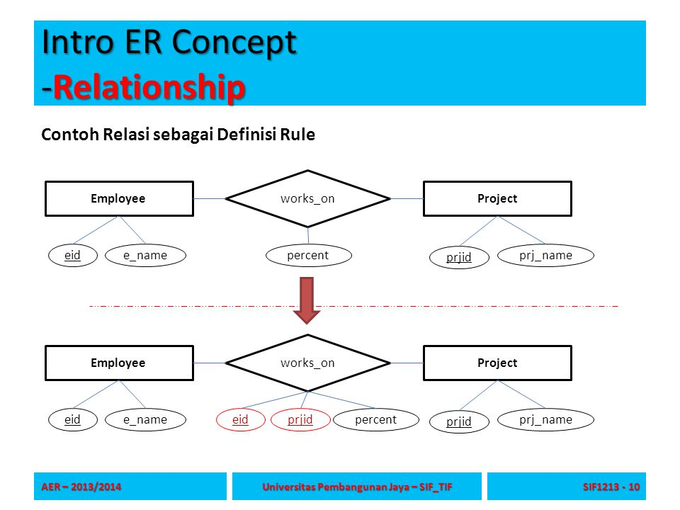 Intro ER Concept -Relationship Contoh Relasi sebagai Definisi Rule AER – 2013/2014 Universitas Pembangunan Jaya – SIF_TIF SIF1213 - 10 ProjectEmployee works_on percentprjideid e_name prjid prj_name ProjectEmployee works_on percenteide_name prjid prj_name